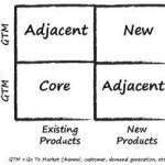 Adjacent_Innovation